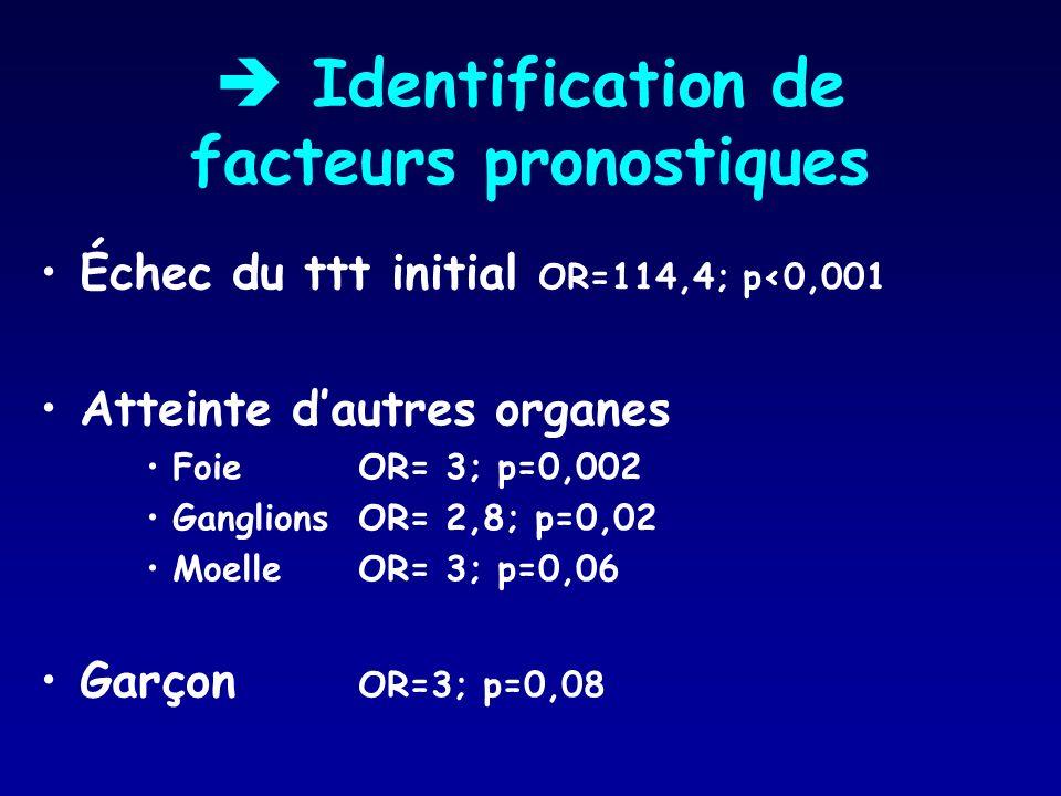Identification de facteurs pronostiques Échec du ttt initial OR=114,4; p<0,001 Atteinte dautres organes FoieOR= 3; p=0,002 Ganglions OR= 2,8; p=0,02 M