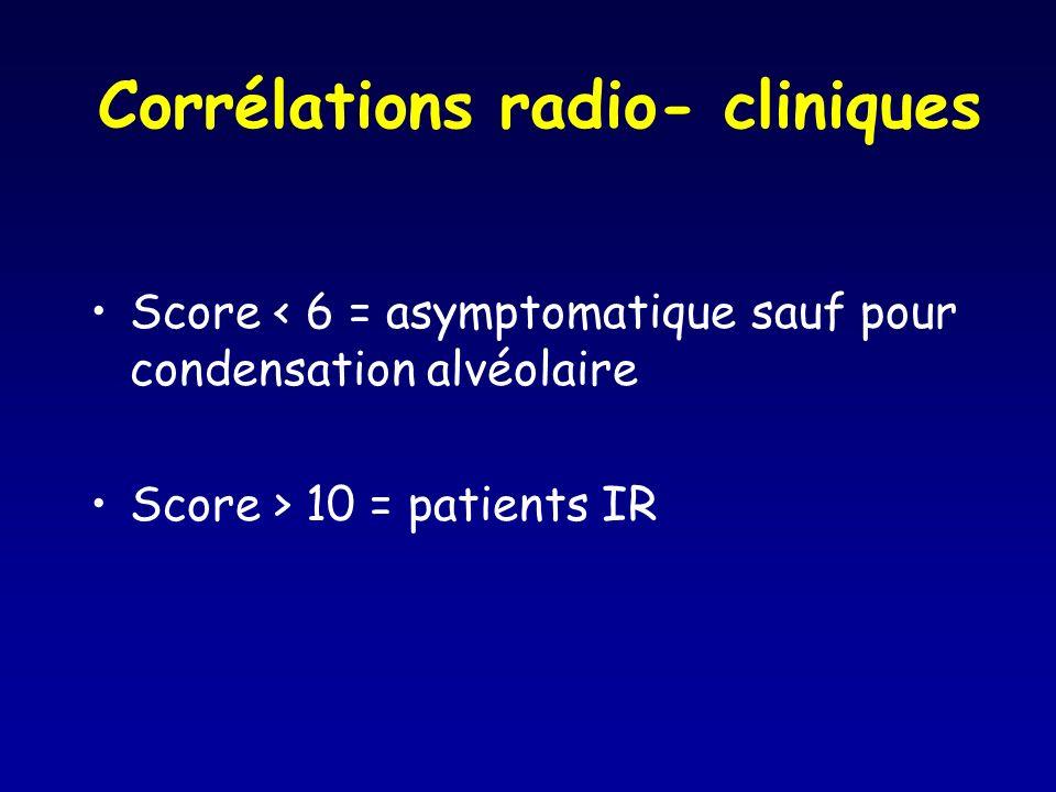 Corrélations radio- cliniques Score < 6 = asymptomatique sauf pour condensation alvéolaire Score > 10 = patients IR