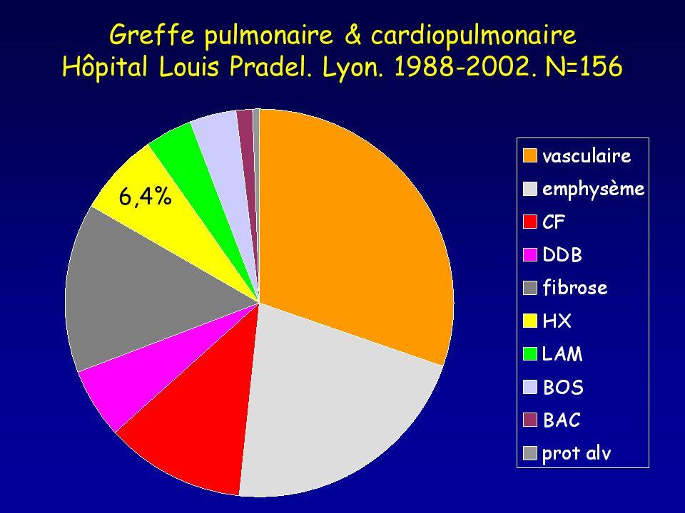 Greffe pulmonaire & cardiopulmonaire Hôpital Louis Pradel. Lyon. 1988-2002. N=156 6,4%