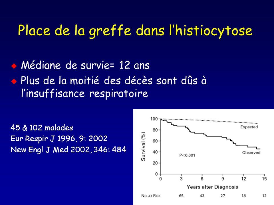 Place de la greffe dans lhistiocytose u Médiane de survie= 12 ans u Plus de la moitié des décès sont dûs à linsuffisance respiratoire 45 & 102 malades