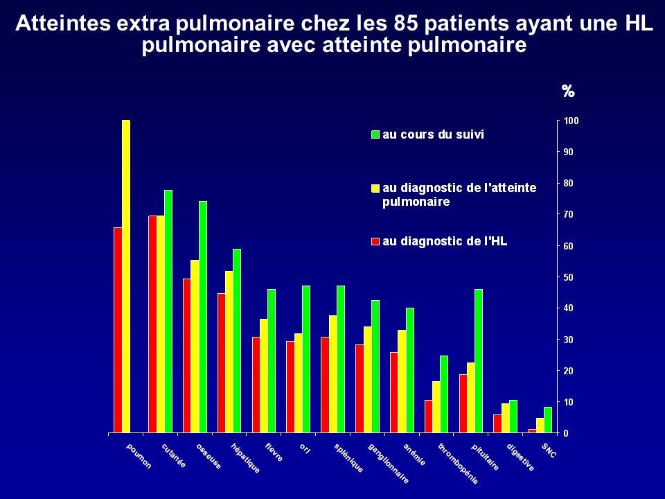 Atteintes extra pulmonaire chez les 85 patients ayant une HL pulmonaire avec atteinte pulmonaire %