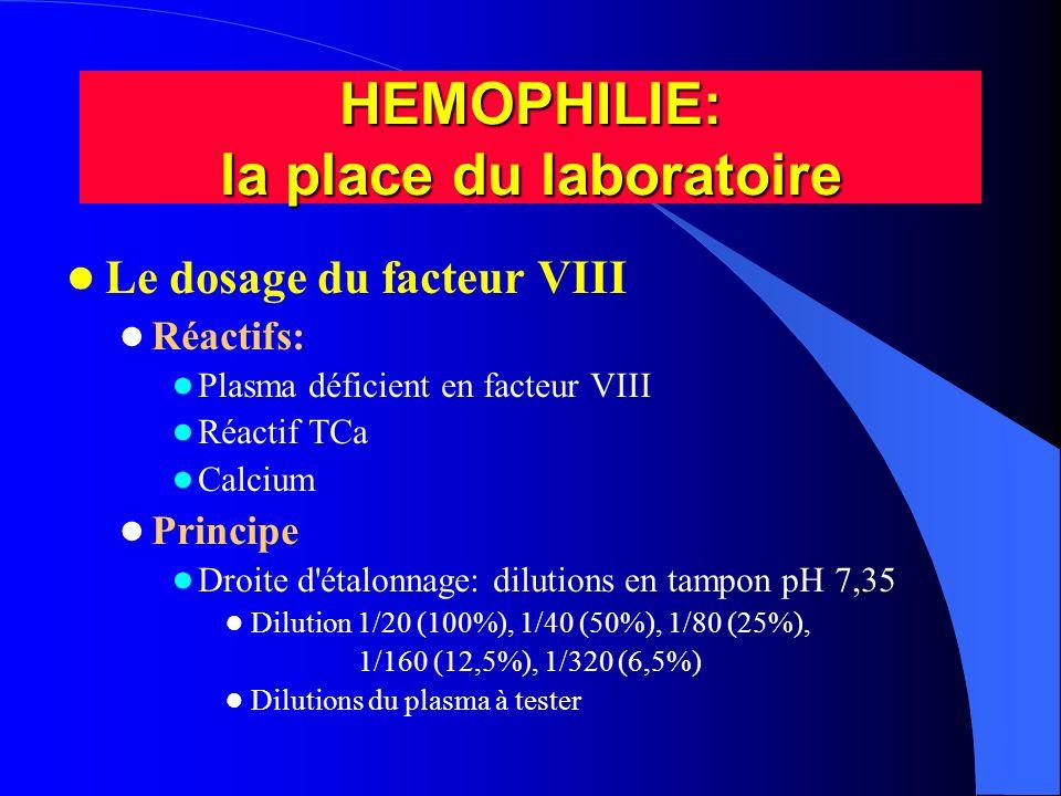 Le dosage du facteur VIII Réactifs: Plasma déficient en facteur VIII Réactif TCa Calcium Principe Droite d'étalonnage: dilutions en tampon pH 7,35 Dil