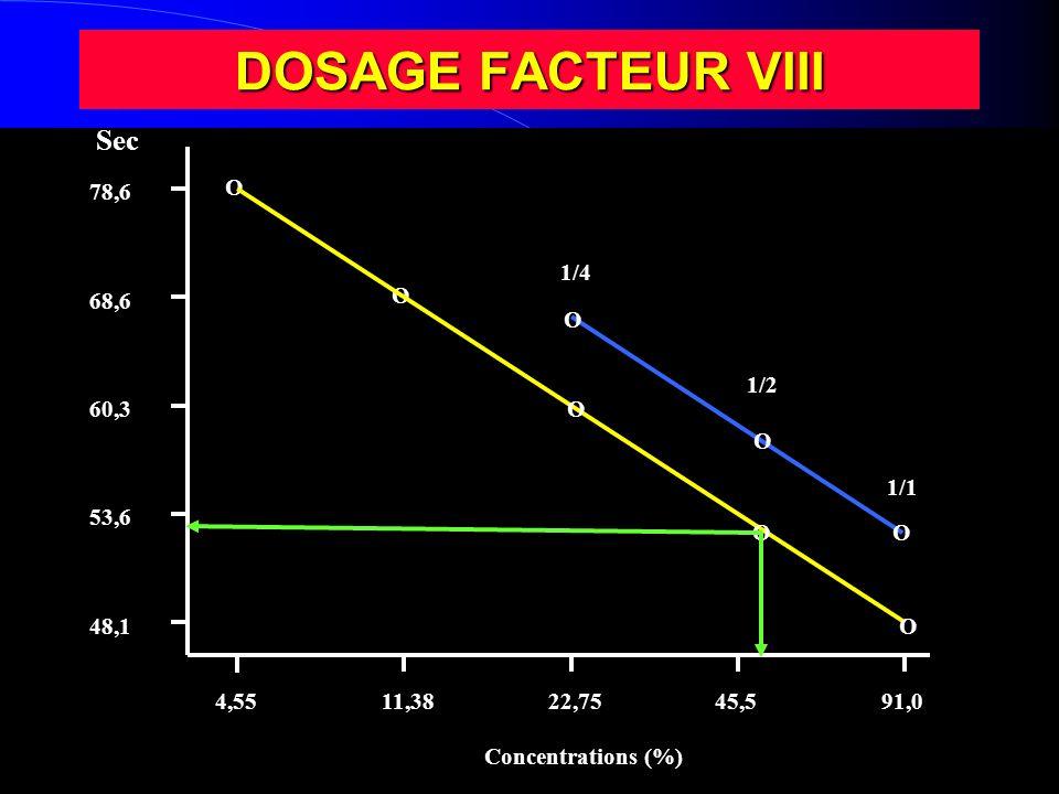 DOSAGE FACTEUR VIII 48,1 53,6 60,3 68,6 78,6 4,5511,3822,7545,591,0 O O O O O Concentrations (%) Sec O 1/4 O 1/2 O 1/1
