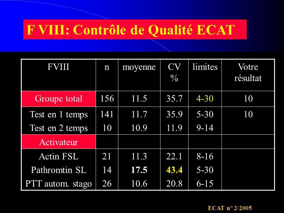 F VIII: Contrôle de Qualité ECAT ECAT n° 2/2005 FVIIInmoyenneCV % limitesVotre résultat Groupe total15611.535.74-3010 Test en 1 temps Test en 2 temps