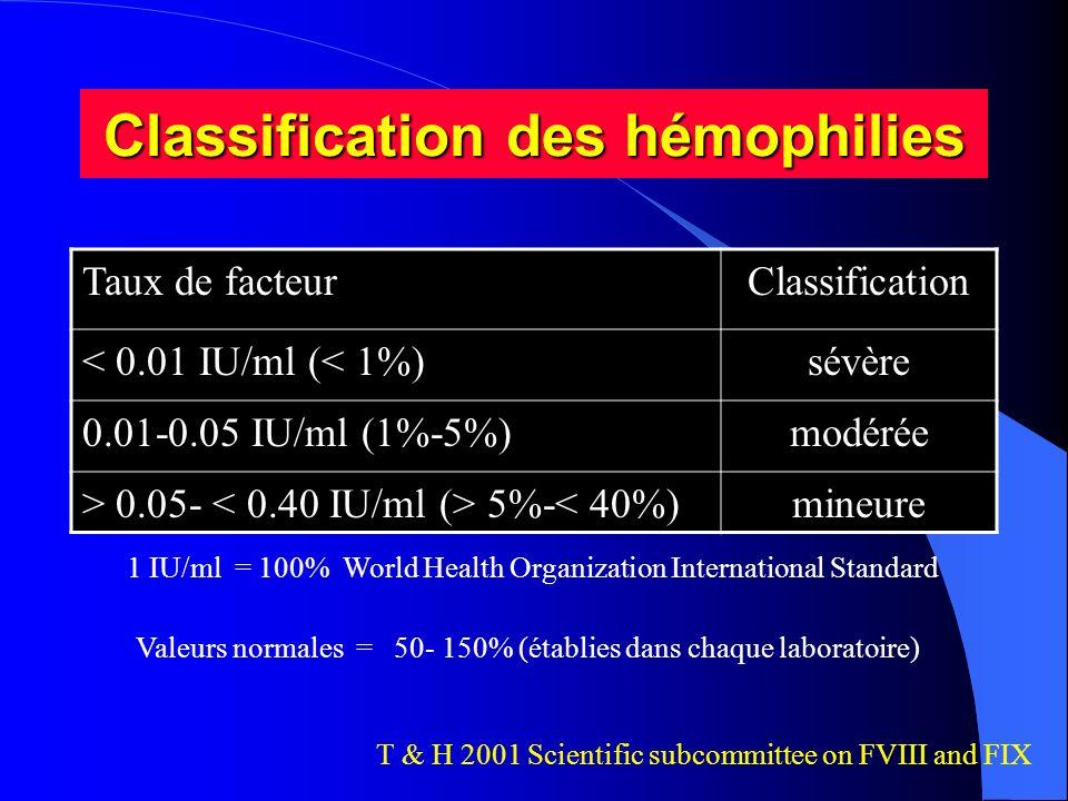 Classification des hémophilies Taux de facteurClassification < 0.01 IU/ml (< 1%)sévère 0.01-0.05 IU/ml (1%-5%)modérée > 0.05- 5%-< 40%)mineure 1 IU/ml