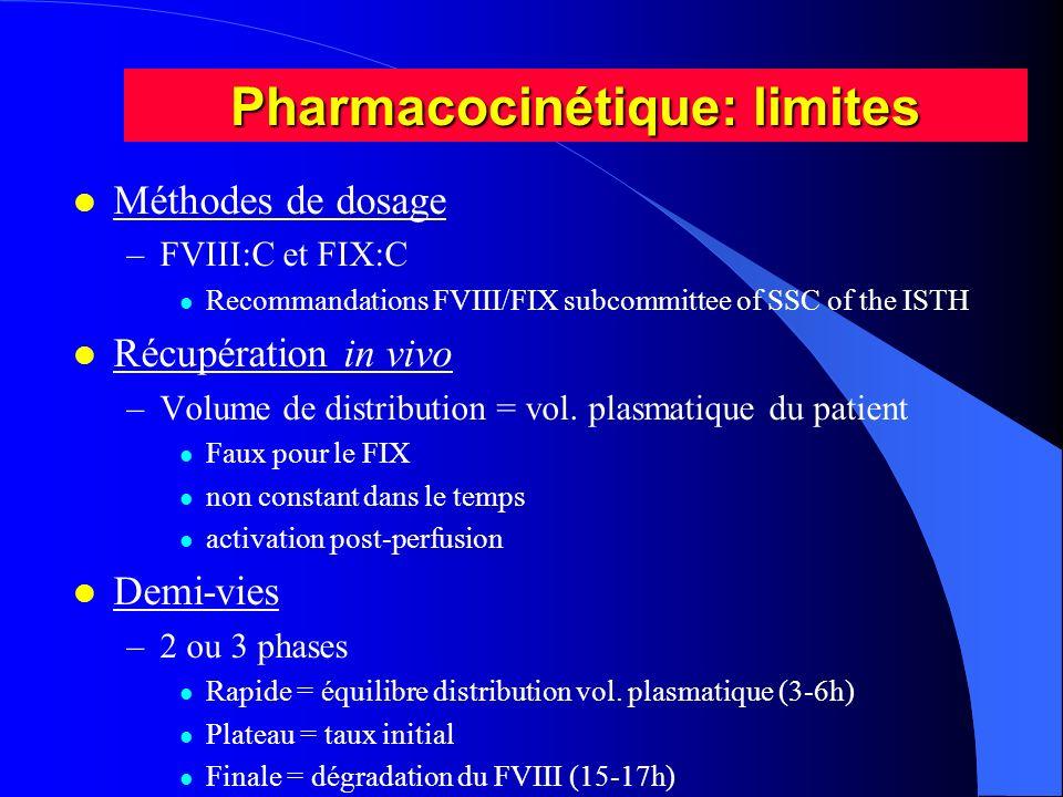 Pharmacocinétique: limites l Méthodes de dosage –FVIII:C et FIX:C l Recommandations FVIII/FIX subcommittee of SSC of the ISTH l Récupération in vivo –