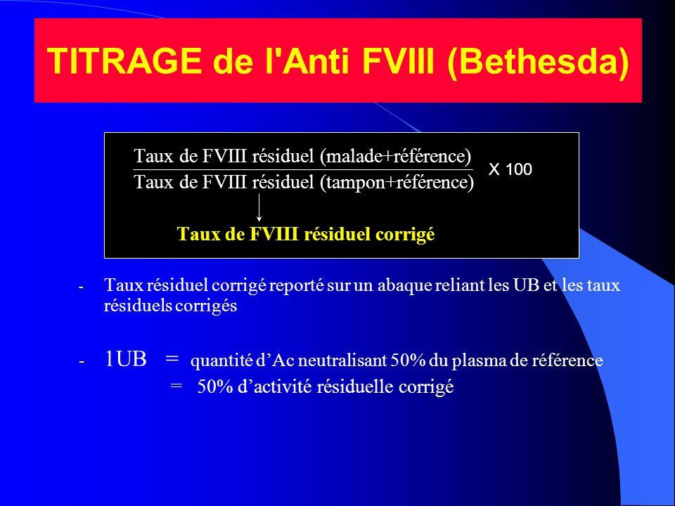 TITRAGE de l'Anti FVIII (Bethesda) Taux de FVIII résiduel (malade+référence) Taux de FVIII résiduel (tampon+référence) Taux de FVIII résiduel corrigé