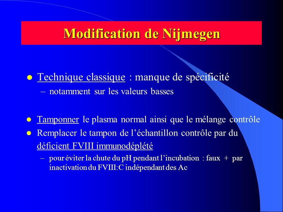 Modification de Nijmegen l Technique classique : manque de spécificité –notamment sur les valeurs basses l Tamponner le plasma normal ainsi que le mél
