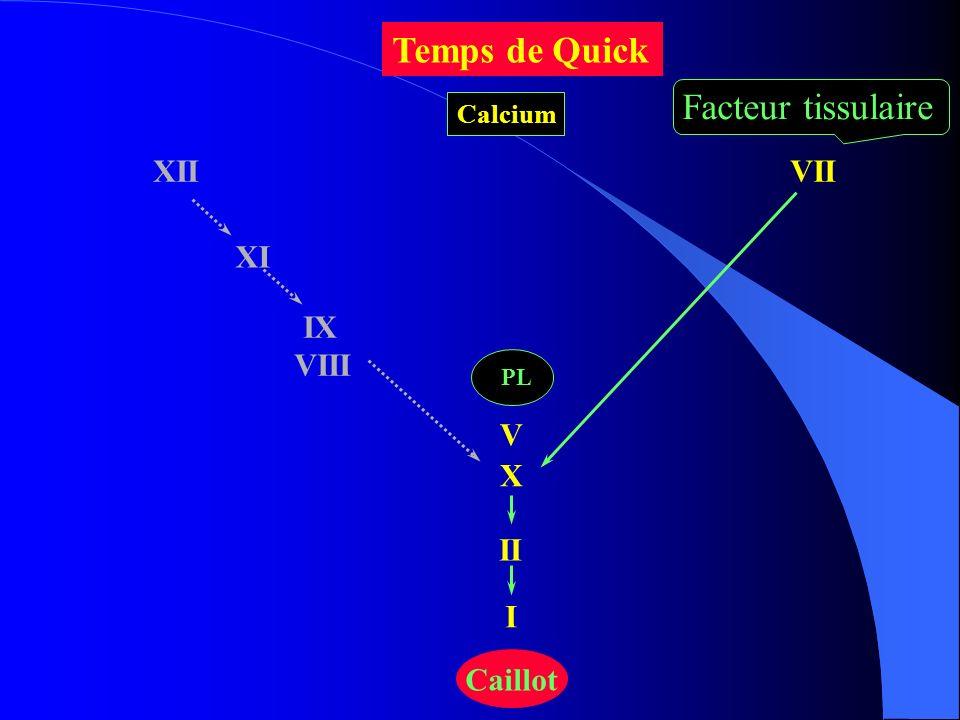 XII XI IX VIII VII X II I Caillot PL V Temps de Quick Facteur tissulaire Calcium