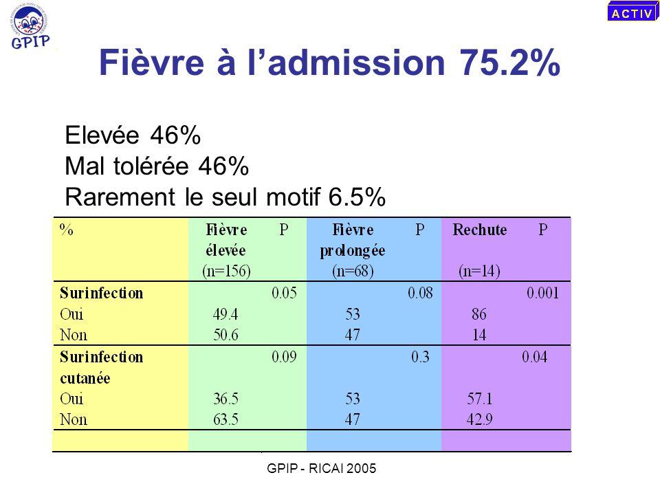 Fièvre à ladmission 75.2% Elevée 46% Mal tolérée 46% Rarement le seul motif 6.5% GPIP - RICAI 2005