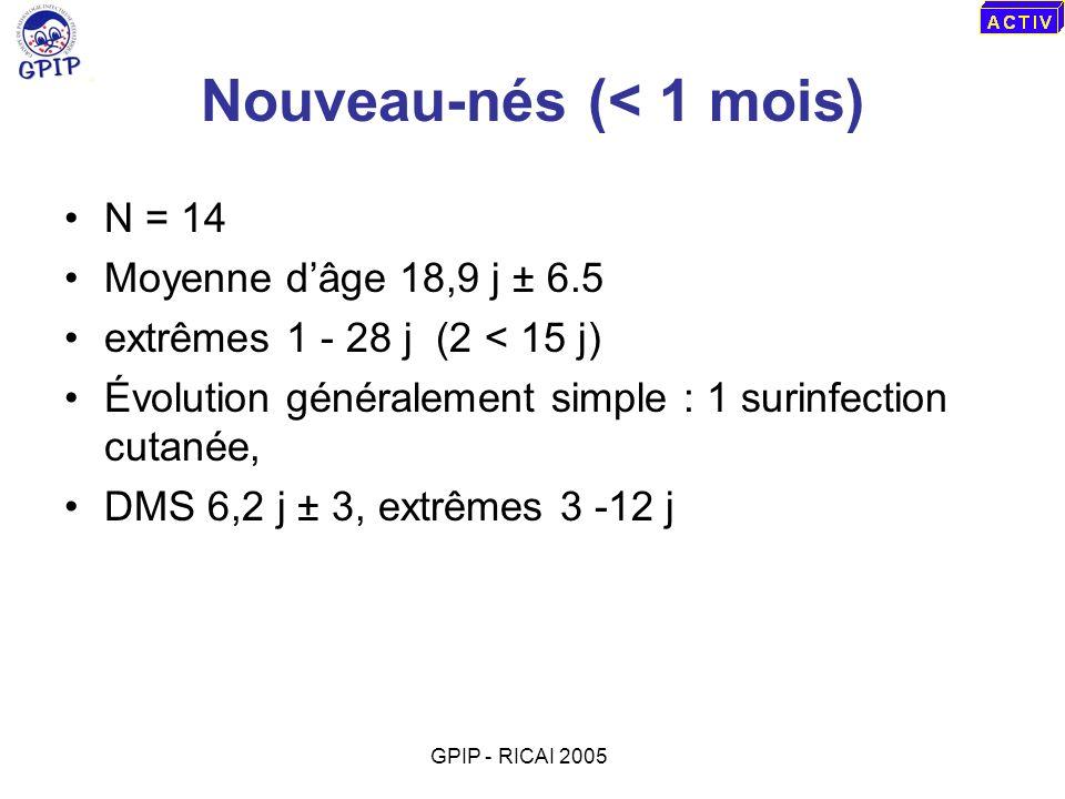 Nouveau-nés (< 1 mois) N = 14 Moyenne dâge 18,9 j ± 6.5 extrêmes 1 - 28 j (2 < 15 j) Évolution généralement simple : 1 surinfection cutanée, DMS 6,2 j