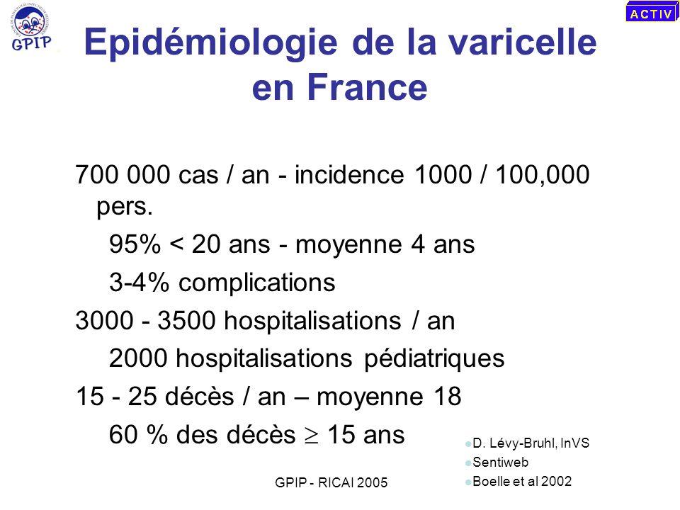 Epidémiologie de la varicelle en France 700 000 cas / an - incidence 1000 / 100,000 pers. 95% < 20 ans - moyenne 4 ans 3-4% complications 3000 - 3500