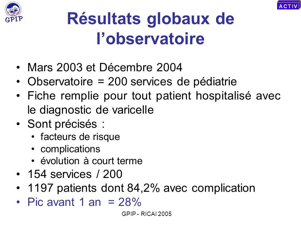 Sous-groupe des moins de un an 339 cas dont 2,1% hospitalisés en USI DMS 4,7 j ± 3,1 (médiane 4,0) Sex ratio G/F = 1,2 Age moyen 6,7 mois ± 2,7 (médiane 7 mois - extr.