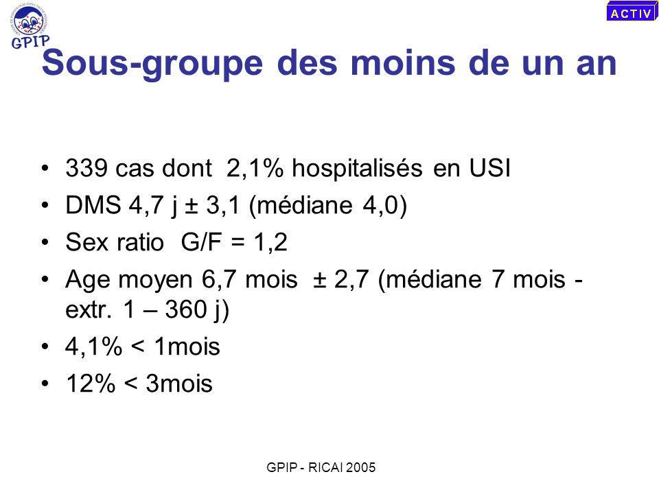 Sous-groupe des moins de un an 339 cas dont 2,1% hospitalisés en USI DMS 4,7 j ± 3,1 (médiane 4,0) Sex ratio G/F = 1,2 Age moyen 6,7 mois ± 2,7 (média