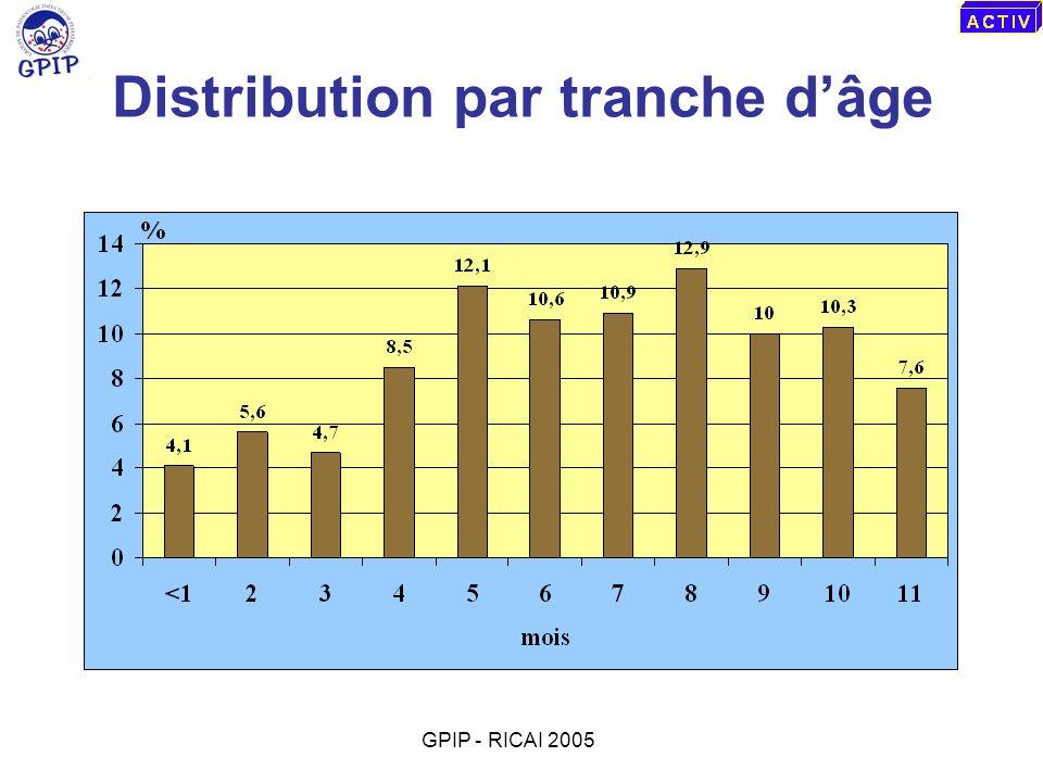 Distribution par tranche dâge GPIP - RICAI 2005