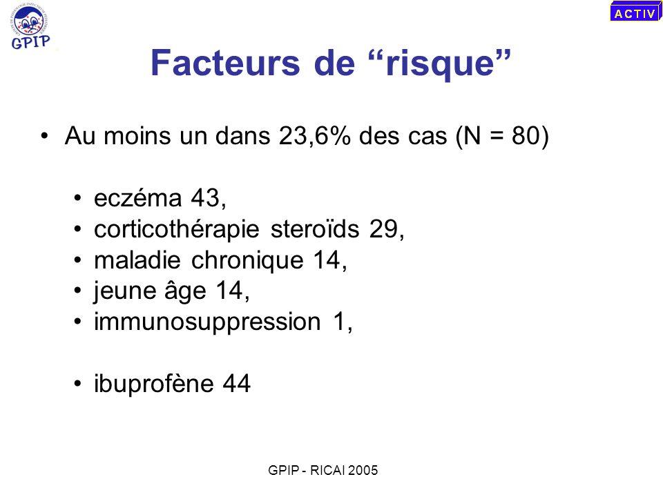 Facteurs de risque Au moins un dans 23,6% des cas (N = 80) eczéma 43, corticothérapie steroïds 29, maladie chronique 14, jeune âge 14, immunosuppressi