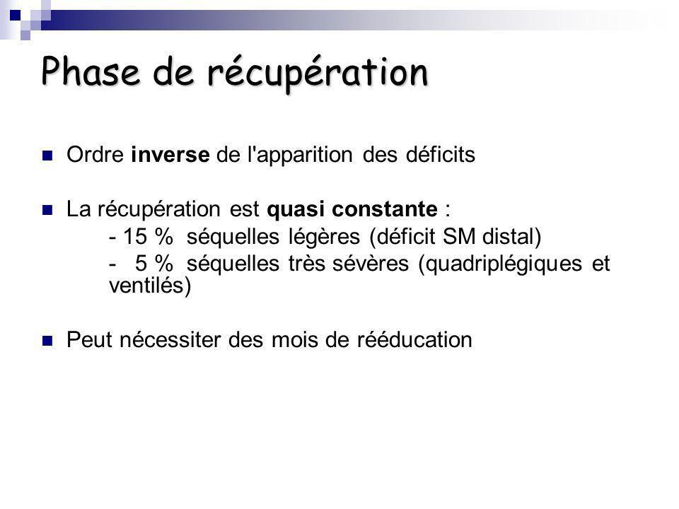 Phase de récupération Ordre inverse de l'apparition des déficits La récupération est quasi constante : - 15 % séquelles légères (déficit SM distal) -