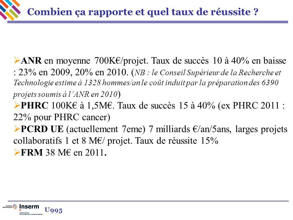 Combien ça rapporte et quel taux de réussite ? ANR en moyenne 700K/projet. Taux de succès 10 à 40% en baisse : 23% en 2009, 20% en 2010. ( NB : le Con
