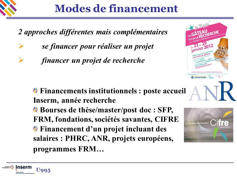 Modes de financement Financements institutionnels : poste accueil Inserm, année recherche Bourses de thèse/master/post doc : SFP, FRM, fondations, soc