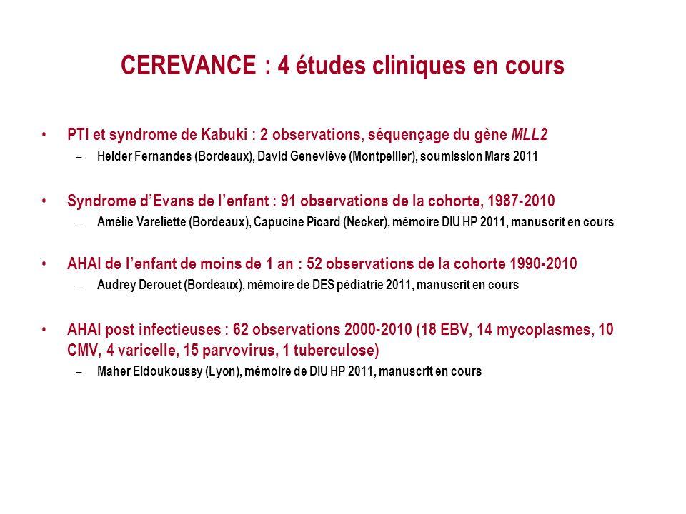 CEREVANCE : 4 études cliniques en cours PTI et syndrome de Kabuki : 2 observations, séquençage du gène MLL2 – Helder Fernandes (Bordeaux), David Geneviève (Montpellier), soumission Mars 2011 Syndrome dEvans de lenfant : 91 observations de la cohorte, 1987-2010 – Amélie Vareliette (Bordeaux), Capucine Picard (Necker), mémoire DIU HP 2011, manuscrit en cours AHAI de lenfant de moins de 1 an : 52 observations de la cohorte 1990-2010 – Audrey Derouet (Bordeaux), mémoire de DES pédiatrie 2011, manuscrit en cours AHAI post infectieuses : 62 observations 2000-2010 (18 EBV, 14 mycoplasmes, 10 CMV, 4 varicelle, 15 parvovirus, 1 tuberculose) – Maher Eldoukoussy (Lyon), mémoire de DIU HP 2011, manuscrit en cours