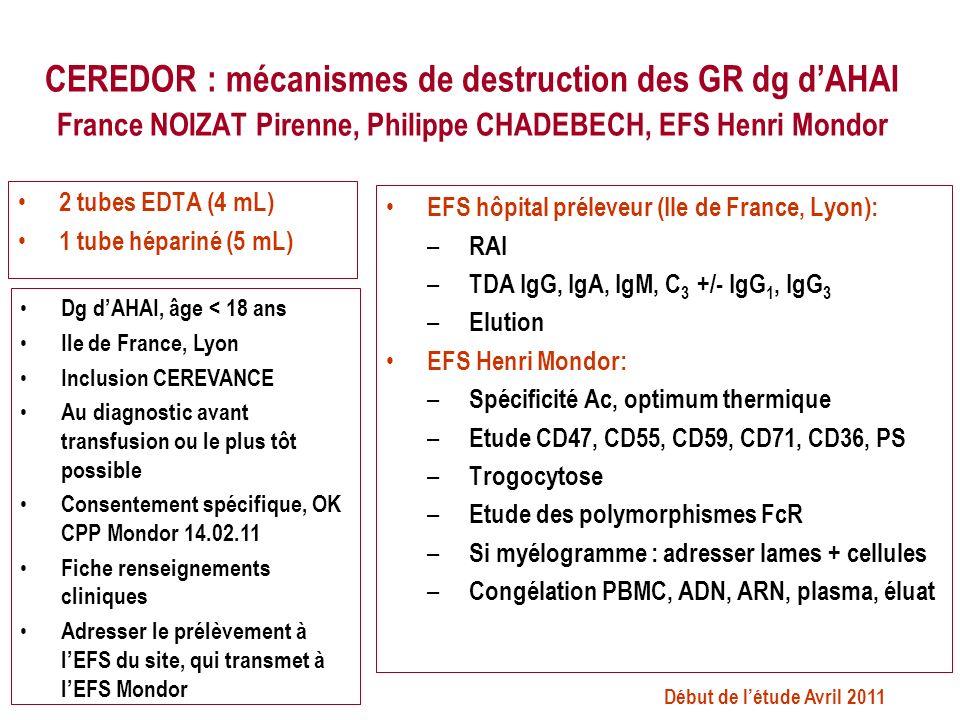 CEREDOR : mécanismes de destruction des GR dg dAHAI France NOIZAT Pirenne, Philippe CHADEBECH, EFS Henri Mondor 2 tubes EDTA (4 mL) 1 tube hépariné (5 mL) EFS hôpital préleveur (Ile de France, Lyon): – RAI – TDA IgG, IgA, IgM, C 3 +/- IgG 1, IgG 3 – Elution EFS Henri Mondor: – Spécificité Ac, optimum thermique – Etude CD47, CD55, CD59, CD71, CD36, PS – Trogocytose – Etude des polymorphismes FcR – Si myélogramme : adresser lames + cellules – Congélation PBMC, ADN, ARN, plasma, éluat Dg dAHAI, âge < 18 ans Ile de France, Lyon Inclusion CEREVANCE Au diagnostic avant transfusion ou le plus tôt possible Consentement spécifique, OK CPP Mondor 14.02.11 Fiche renseignements cliniques Adresser le prélèvement à lEFS du site, qui transmet à lEFS Mondor Début de létude Avril 2011
