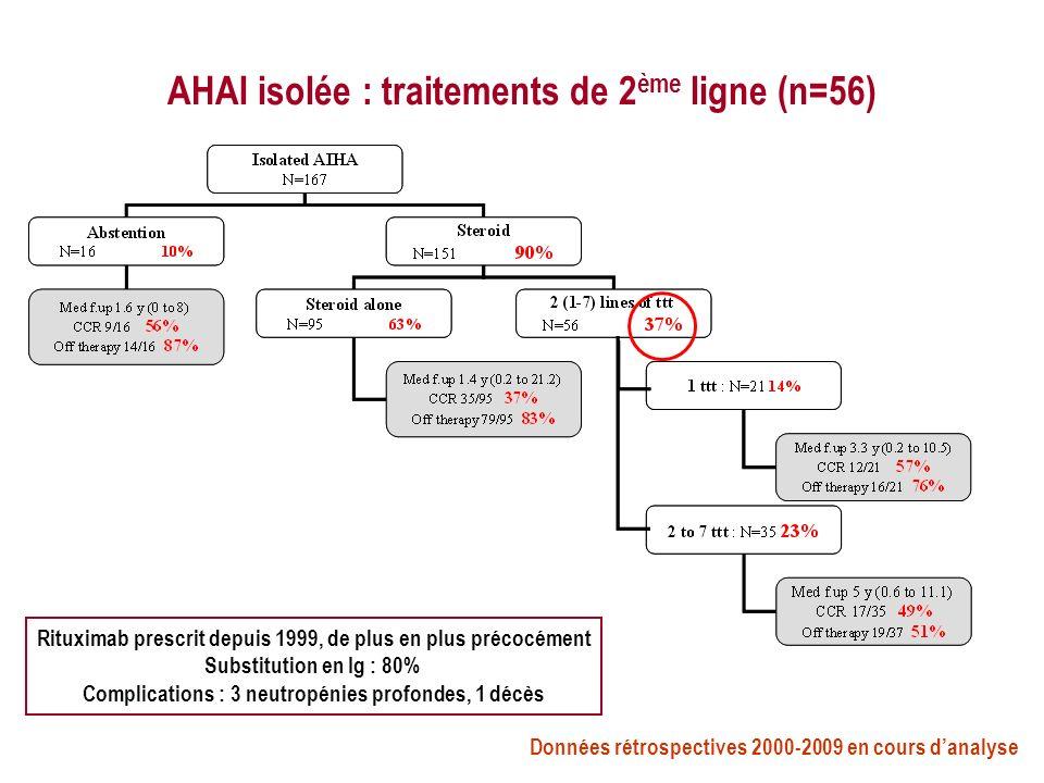 AHAI isolée : traitements de 2 ème ligne (n=56) Rituximab prescrit depuis 1999, de plus en plus précocément Substitution en Ig : 80% Complications : 3 neutropénies profondes, 1 décès Données rétrospectives 2000-2009 en cours danalyse