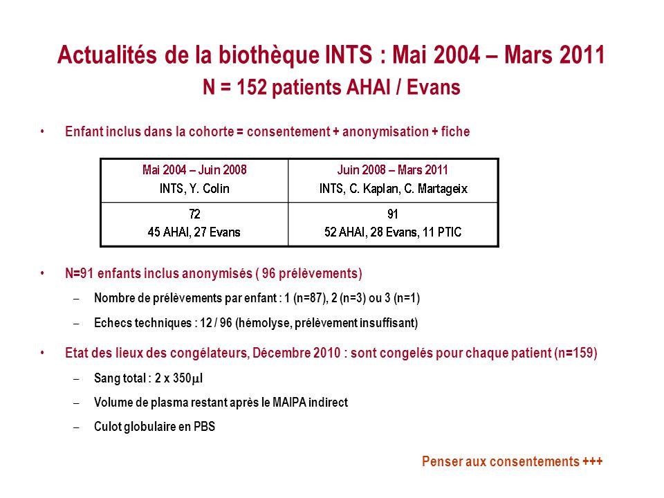 Actualités de la biothèque INTS : Mai 2004 – Mars 2011 N = 152 patients AHAI / Evans Enfant inclus dans la cohorte = consentement + anonymisation + fiche N=91 enfants inclus anonymisés ( 96 prélèvements) – Nombre de prélèvements par enfant : 1 (n=87), 2 (n=3) ou 3 (n=1) – Echecs techniques : 12 / 96 (hémolyse, prélèvement insuffisant) Etat des lieux des congélateurs, Décembre 2010 : sont congelés pour chaque patient (n=159) – Sang total : 2 x 350 l – Volume de plasma restant après le MAIPA indirect – Culot globulaire en PBS Penser aux consentements +++