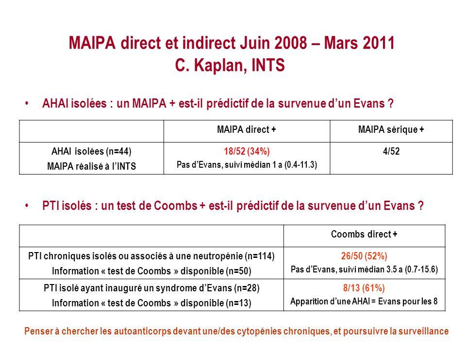 MAIPA direct et indirect Juin 2008 – Mars 2011 C. Kaplan, INTS AHAI isolées : un MAIPA + est-il prédictif de la survenue dun Evans ? PTI isolés : un t
