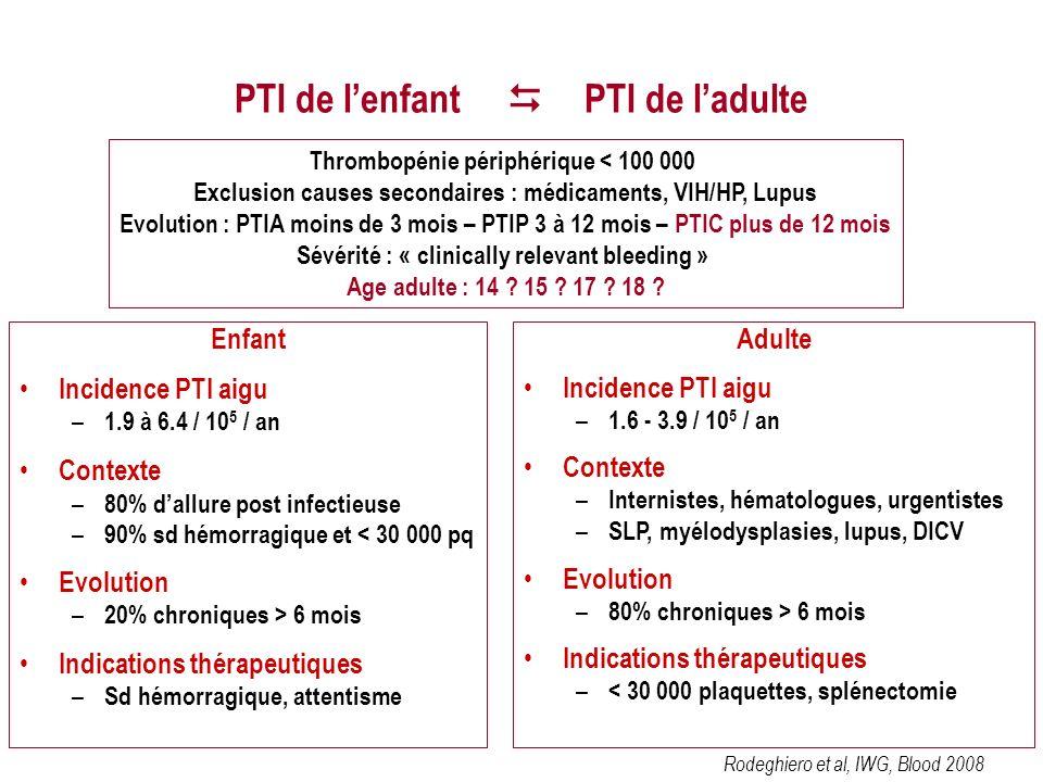 PTI de lenfant PTI de ladulte Thrombopénie périphérique < 100 000 Exclusion causes secondaires : médicaments, VIH/HP, Lupus Evolution : PTIA moins de