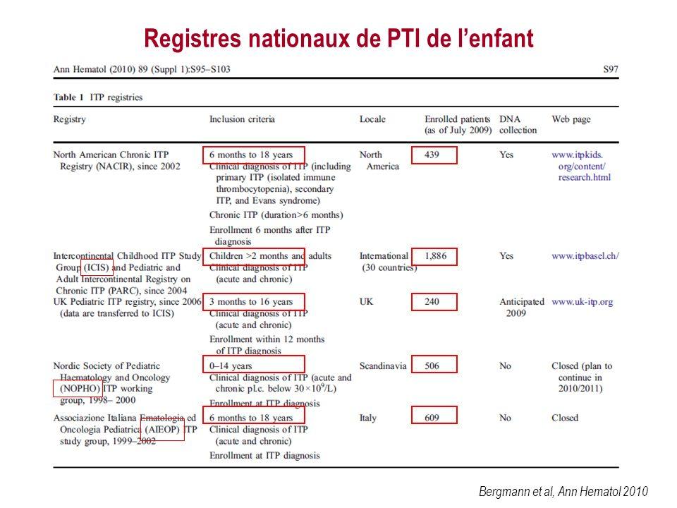 Bergmann et al, Ann Hematol 2010 Registres nationaux de PTI de lenfant
