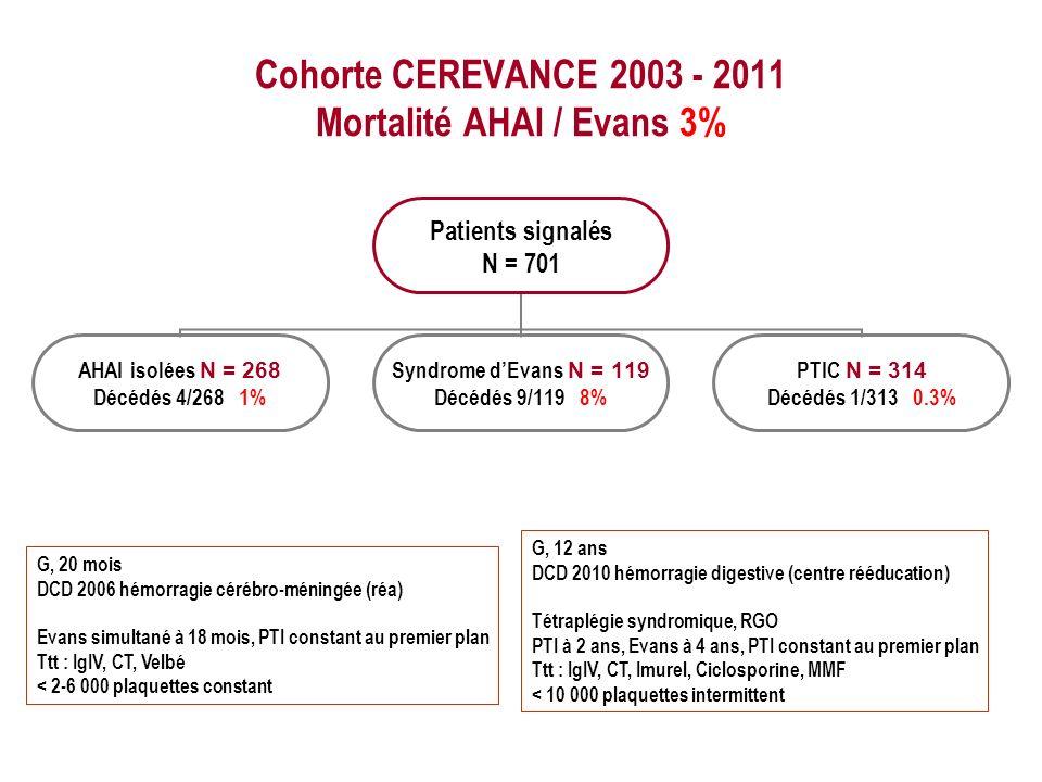 Cohorte CEREVANCE 2003 - 2011 Mortalité AHAI / Evans 3% Patients signalés N = 701 AHAI isolées N = 268 Décédés 4/268 1% Syndrome dEvans N = 119 Décédés 9/119 8% PTIC N = 314 Décédés 1/313 0.3% G, 20 mois DCD 2006 hémorragie cérébro-méningée (réa) Evans simultané à 18 mois, PTI constant au premier plan Ttt : IgIV, CT, Velbé < 2-6 000 plaquettes constant G, 12 ans DCD 2010 hémorragie digestive (centre rééducation) Tétraplégie syndromique, RGO PTI à 2 ans, Evans à 4 ans, PTI constant au premier plan Ttt : IgIV, CT, Imurel, Ciclosporine, MMF < 10 000 plaquettes intermittent