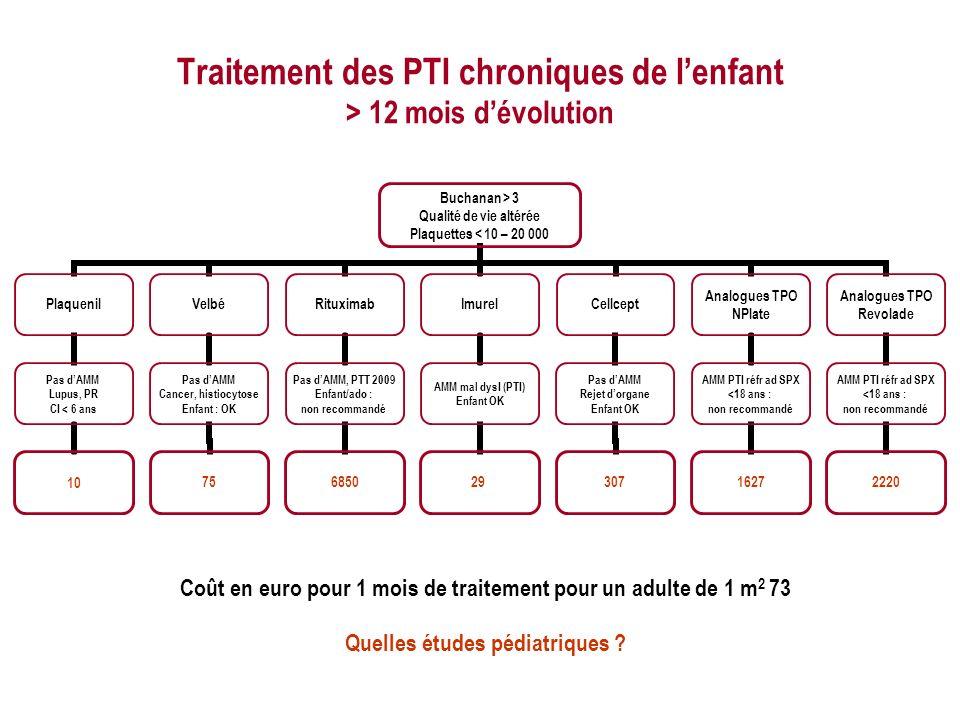 Traitement des PTI chroniques de lenfant > 12 mois dévolution Buchanan > 3 Qualité de vie altérée Plaquettes < 10 – 20 000 Plaquenil Pas dAMM Lupus, P