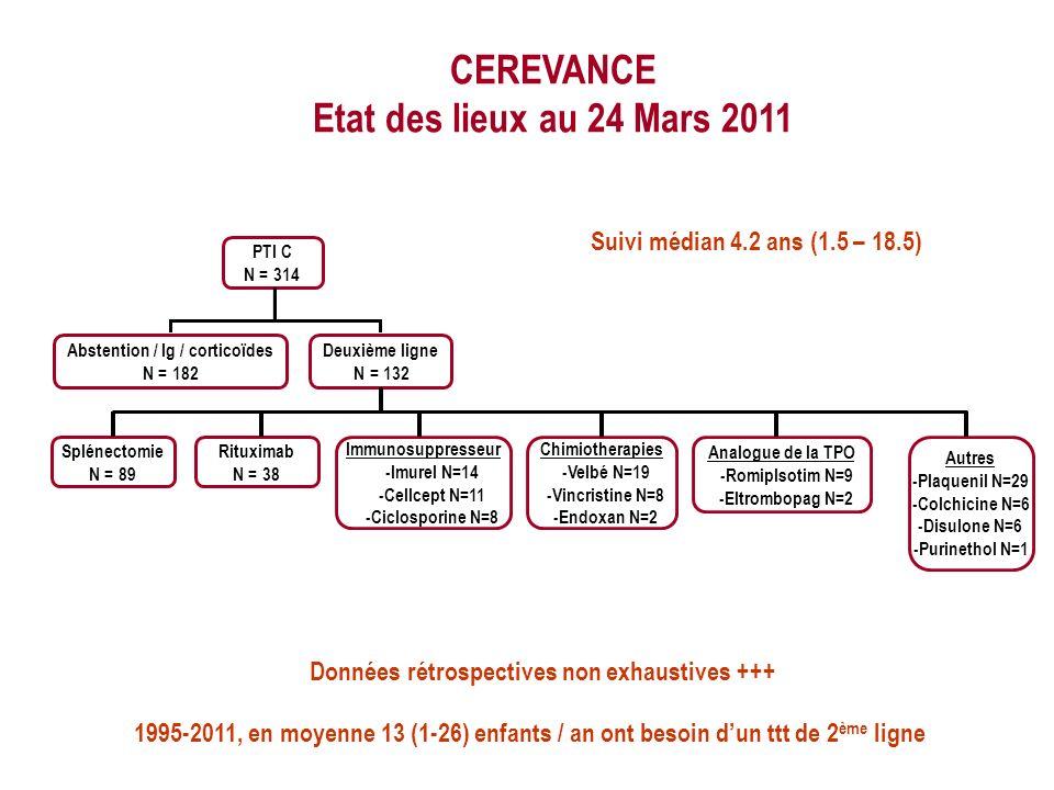 Suivi médian 4.2 ans (1.5 – 18.5) CEREVANCE Etat des lieux au 24 Mars 2011 PTI C N = 314 Abstention / Ig / corticoïdes N = 182 Deuxième ligne N = 132