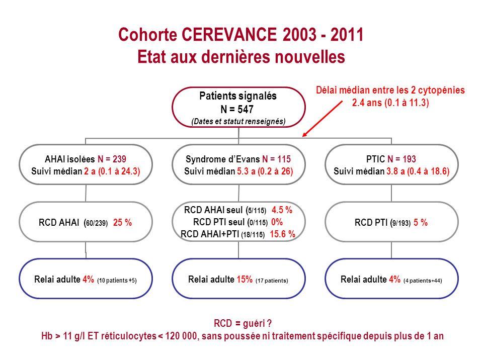Cohorte CEREVANCE 2003 - 2011 Etat aux dernières nouvelles RCD = guéri ? Hb > 11 g/l ET réticulocytes < 120 000, sans poussée ni traitement spécifique