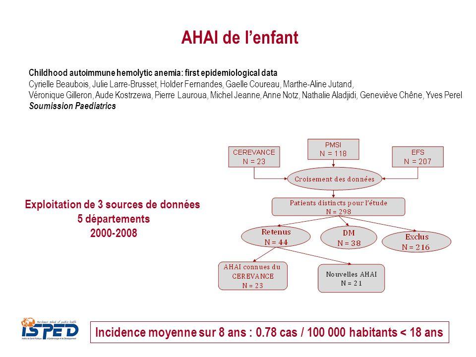 Incidence moyenne sur 8 ans : 0.78 cas / 100 000 habitants < 18 ans AHAI de lenfant Childhood autoimmune hemolytic anemia: first epidemiological data