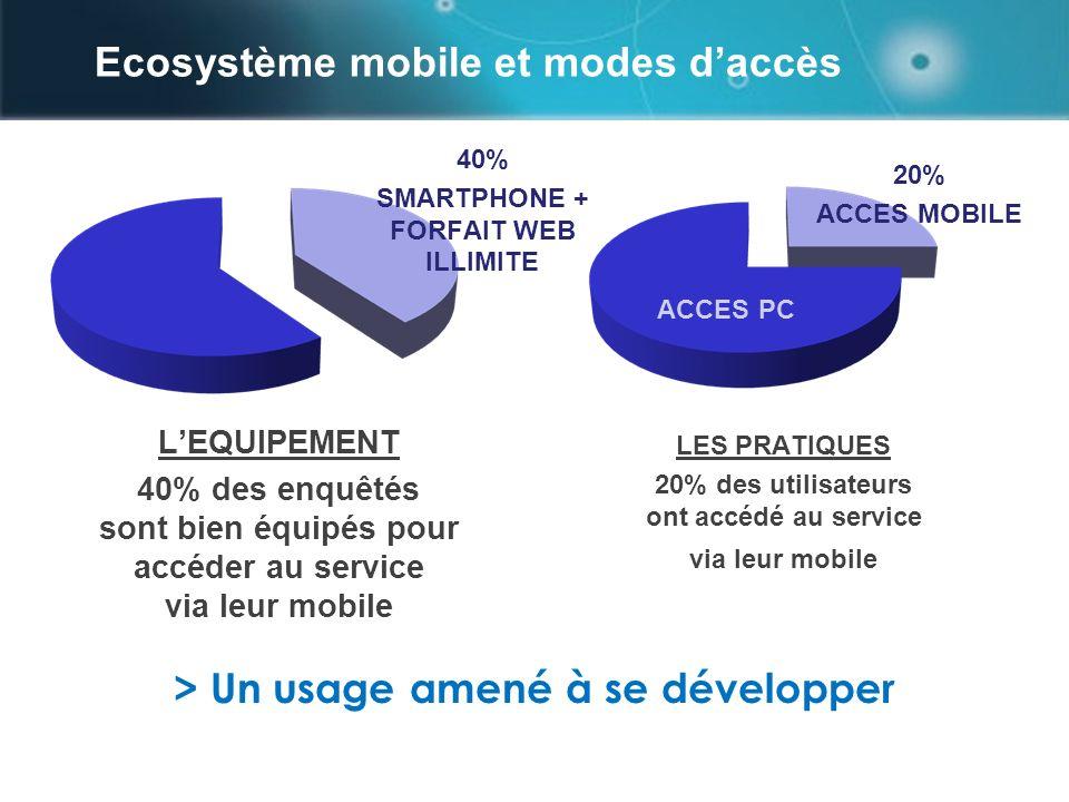 Ecosystème mobile et modes daccès page 14 LEQUIPEMENT 40% des enquêtés sont bien équipés pour accéder au service via leur mobile LES PRATIQUES 20% des utilisateurs ont accédé au service via leur mobile 40% SMARTPHONE + FORFAIT WEB ILLIMITE 20% ACCES MOBILE > Un usage amené à se développer ACCES PC