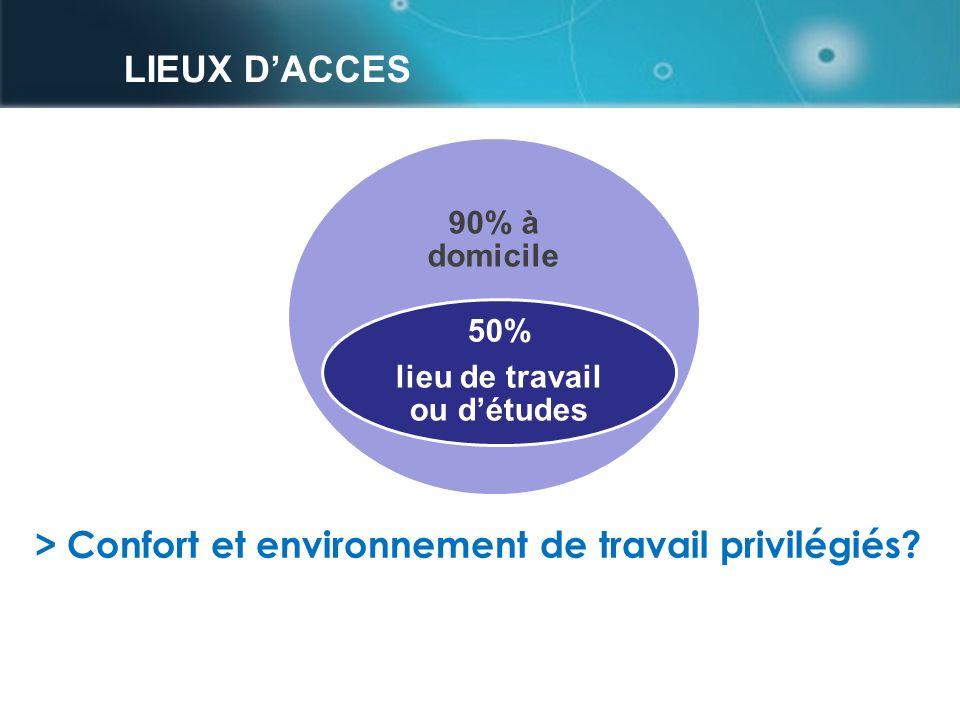 LIEUX DACCES page 1529 août – 1 sept Ludovia 2011 90% à domicile 50% lieu de travail ou détudes > Confort et environnement de travail privilégiés