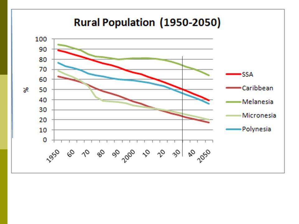 Transition économique en ASS : un défi majeur Les économies africaines se caractérisent par un faible niveau de diversification.