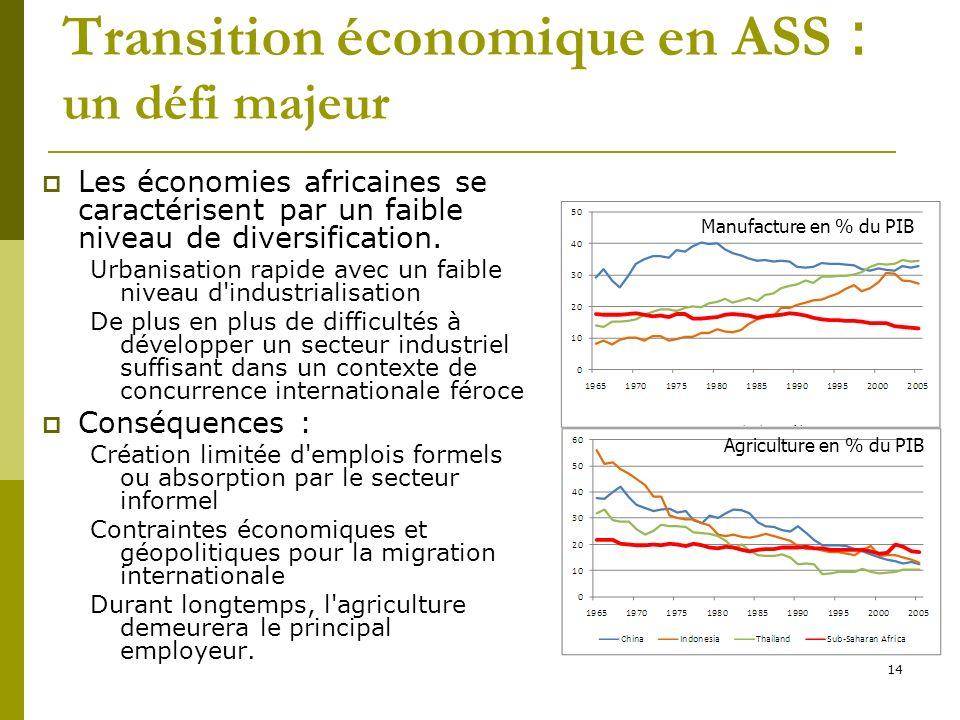 Transition économique en ASS : un défi majeur Les économies africaines se caractérisent par un faible niveau de diversification. Urbanisation rapide a