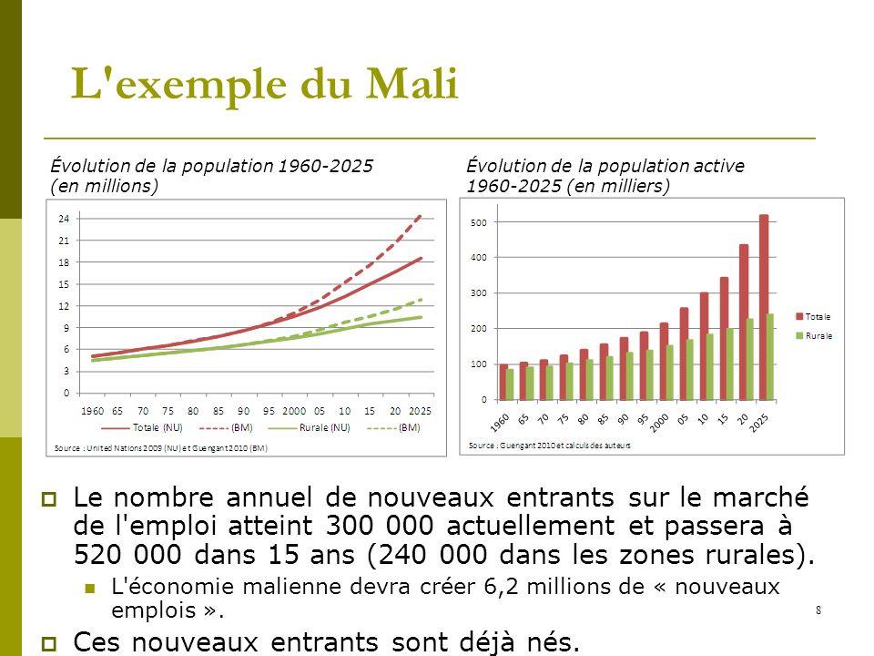 8 Le nombre annuel de nouveaux entrants sur le marché de l'emploi atteint 300 000 actuellement et passera à 520 000 dans 15 ans (240 000 dans les zone