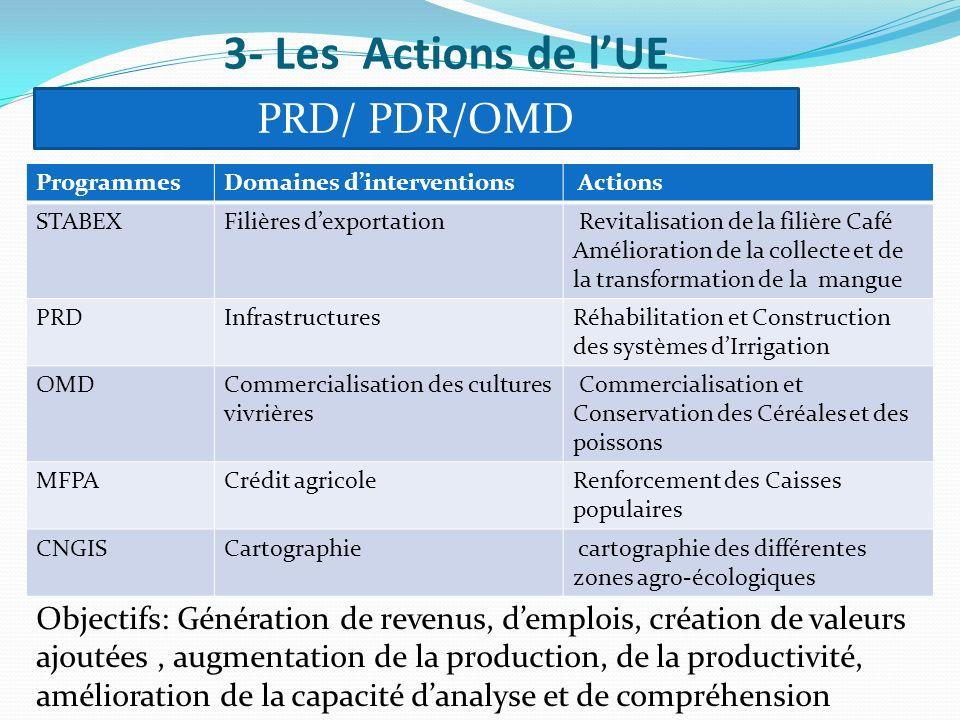 3- Les Actions de lUE PRD/ PDR/OMD ProgrammesDomaines dinterventions Actions STABEXFilières dexportation Revitalisation de la filière Café Amélioratio
