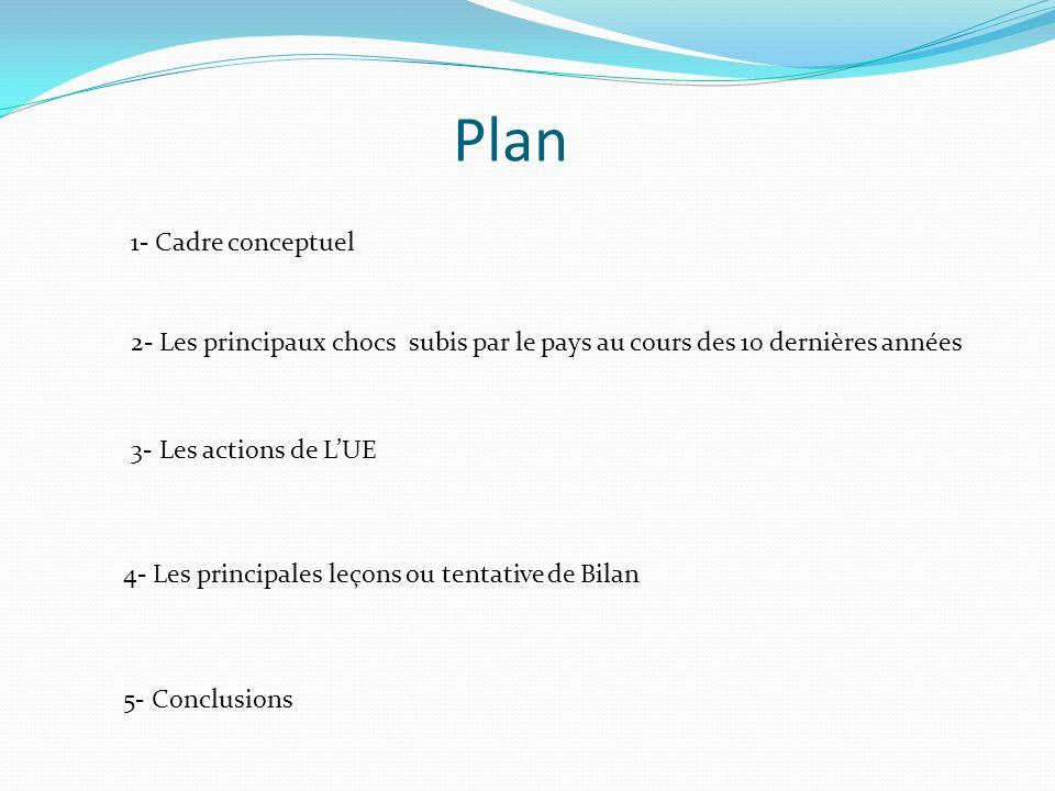 Plan 1- Cadre conceptuel 2- Les principaux chocs subis par le pays au cours des 10 dernières années 3- Les actions de LUE 4- Les principales leçons ou