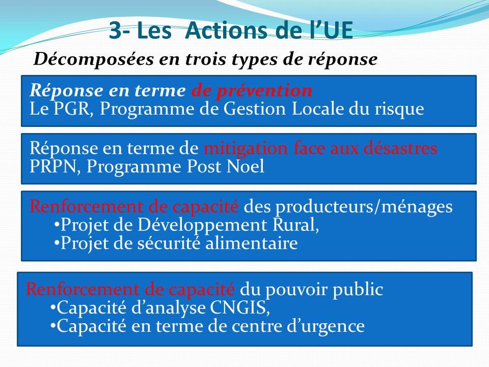 Décomposées en trois types de réponse 3- Les Actions de lUE Renforcement de capacité du pouvoir public Capacité danalyse CNGIS, Capacité en terme de c