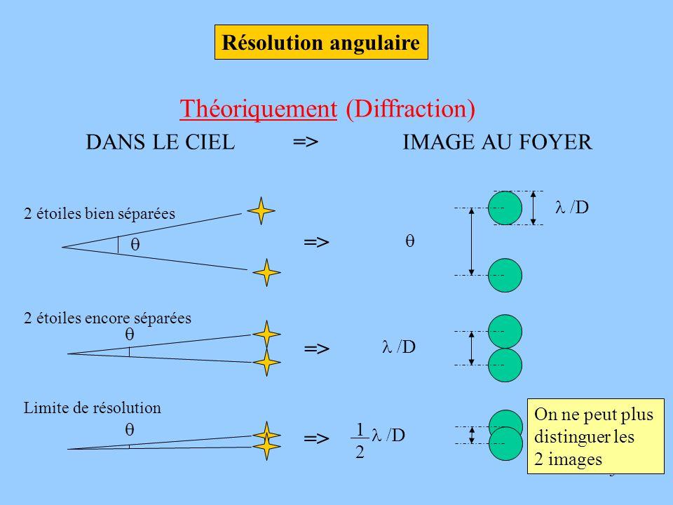 3 Théoriquement (Diffraction) DANS LE CIEL => IMAGE AU FOYER /D 2 étoiles bien séparées 2 étoiles encore séparées /D Limite de résolution /D 1 2 => Ré