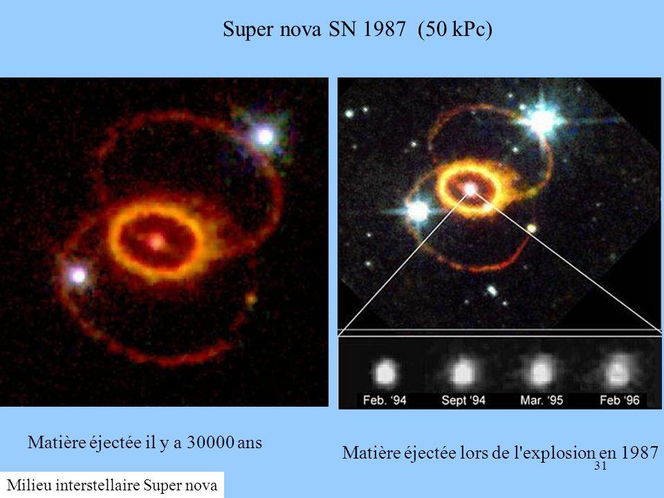 31 SN1987debris97-03réduite.jpg SN1987A_Ringsréduite.jpg Super nova SN 1987 (50 kPc) Matière éjectée il y a 30000 ans Matière éjectée lors de l'explos