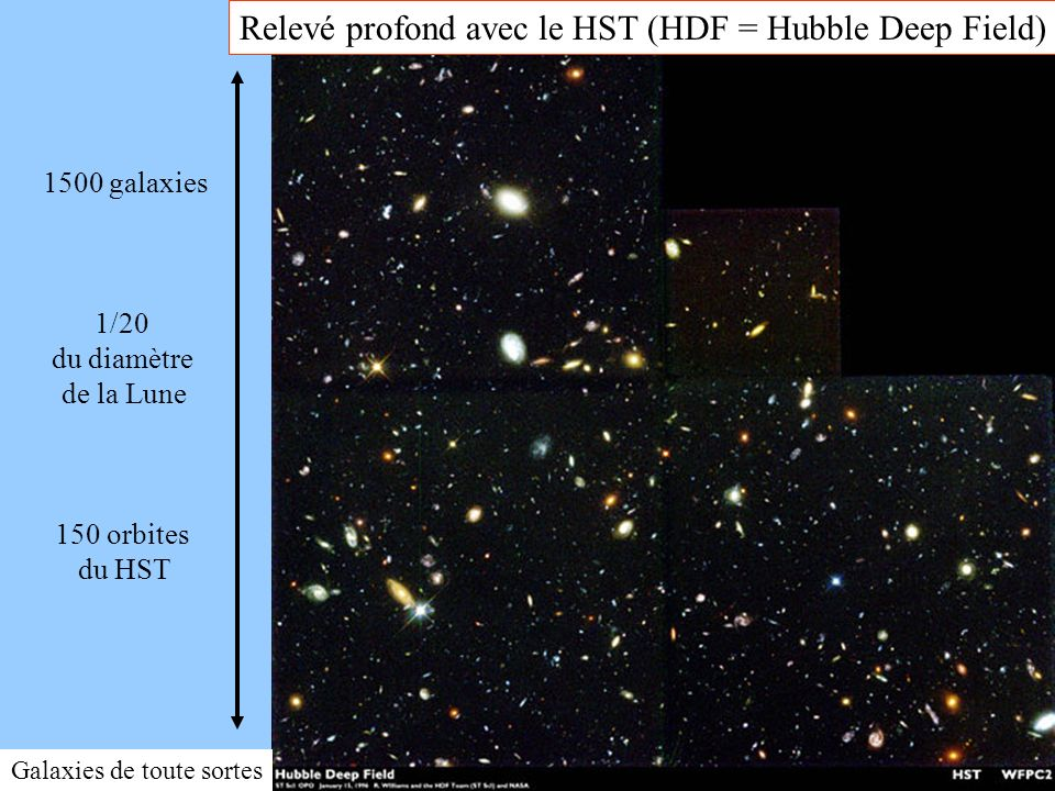 38 HDFMosaicFull.jpg Relevé profond avec le HST (HDF = Hubble Deep Field) Galaxies de toute sortes 1500 galaxies 1/20 du diamètre de la Lune 150 orbit