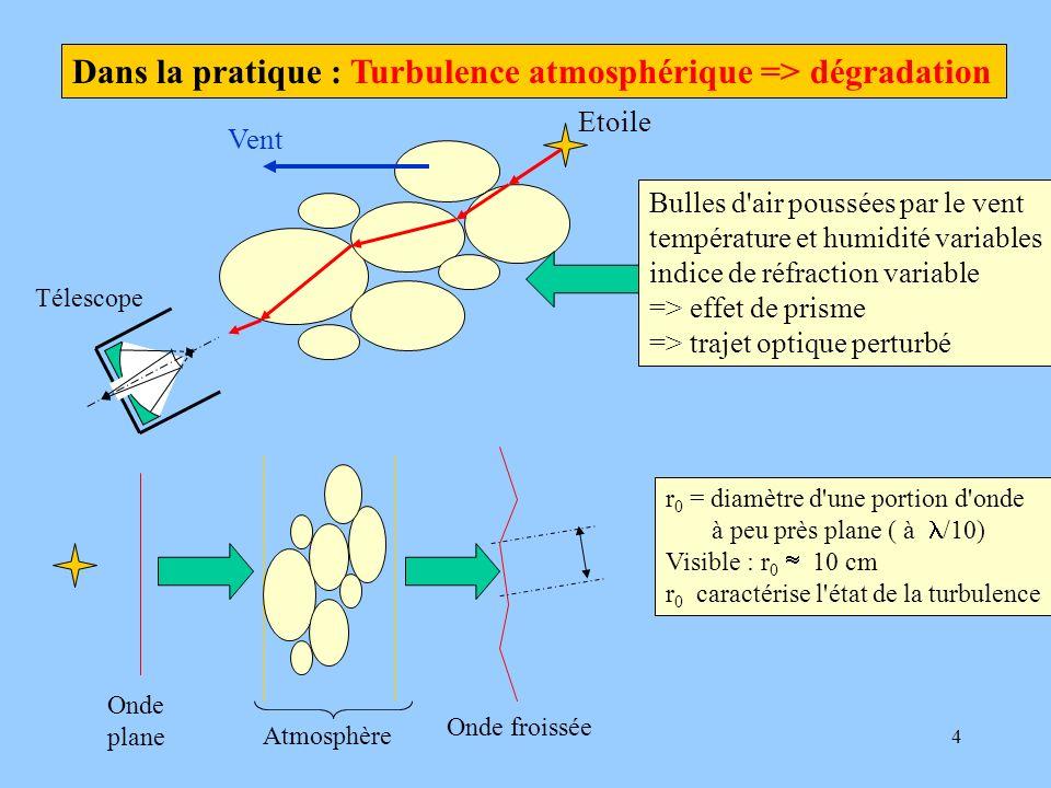 4 Dans la pratique : Turbulence atmosphérique => dégradation Vent Bulles d'air poussées par le vent température et humidité variables indice de réfrac