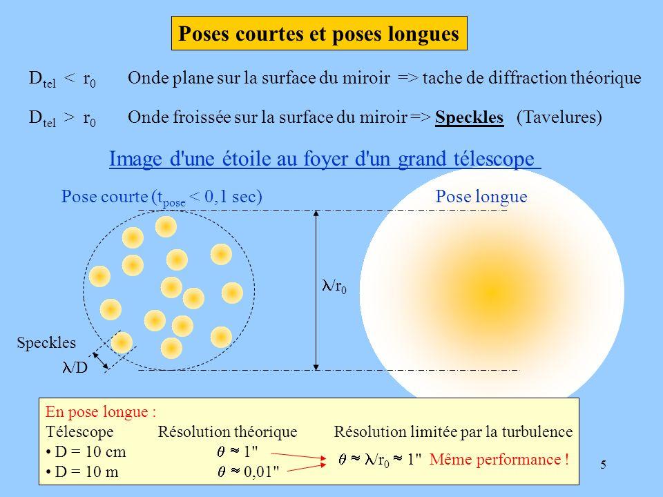 5 D tel tache de diffraction théorique D tel > r 0 Onde froissée sur la surface du miroir => Speckles (Tavelures) Image d'une étoile au foyer d'un gra