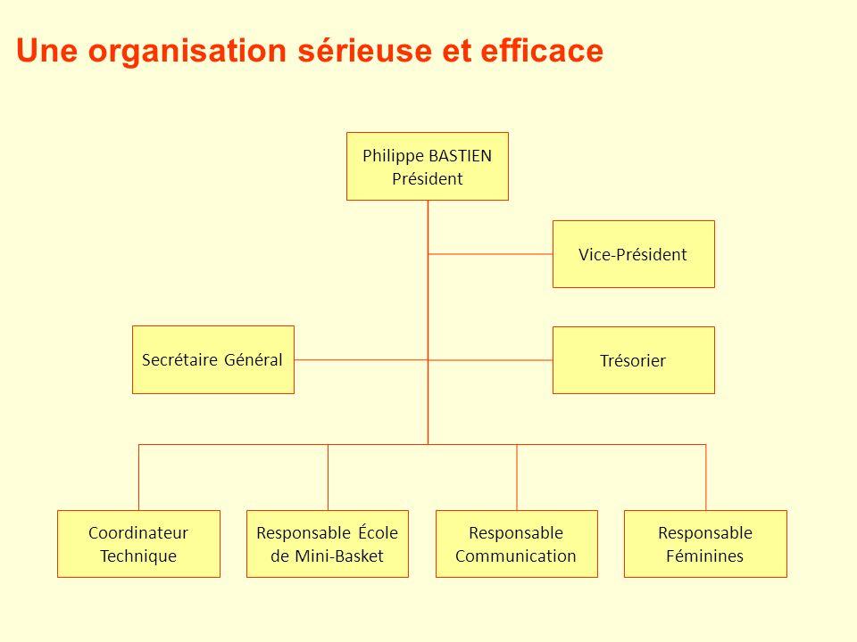 Une organisation sérieuse et efficace Philippe BASTIEN Président Secrétaire Général Trésorier Coordinateur Technique Responsable École de Mini-Basket Responsable Communication Vice-Président Responsable Féminines