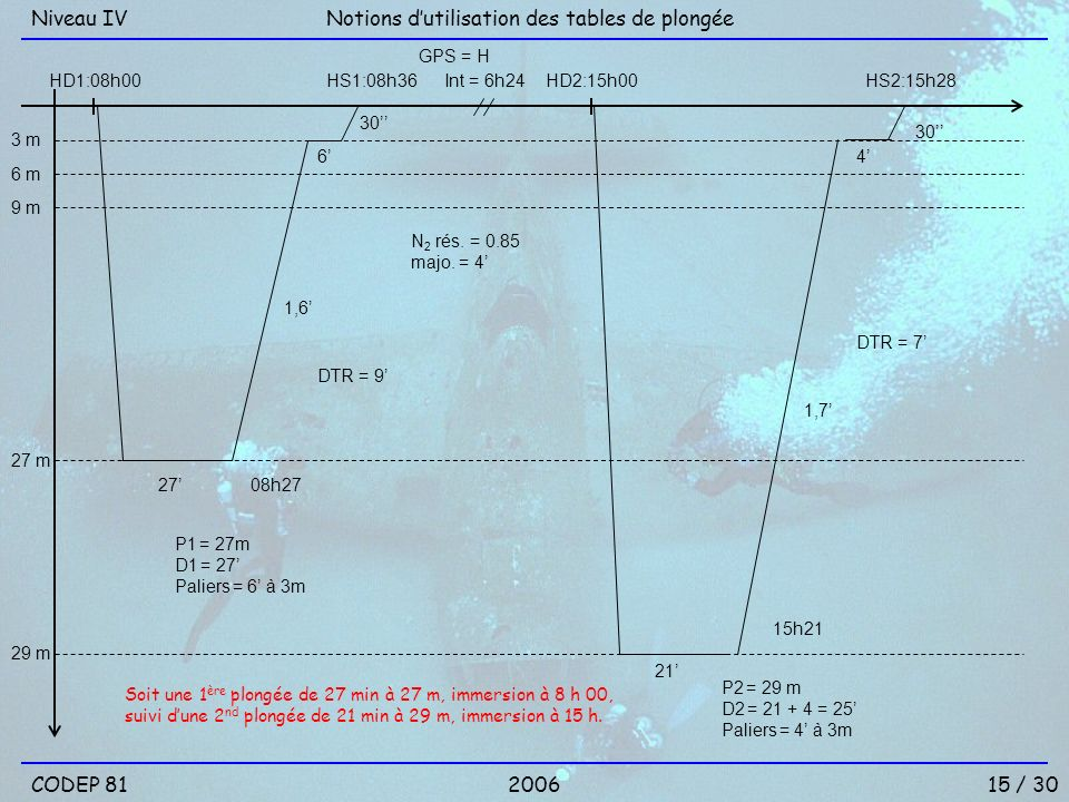 15 / 30 Notions dutilisation des tables de plongéeNiveau IV 2006 3 m 6 m 9 m 29 m HD1:08h00 21 08h27 HS1:08h36 GPS = H Int = 6h24HD2:15h00 27 m N 2 ré